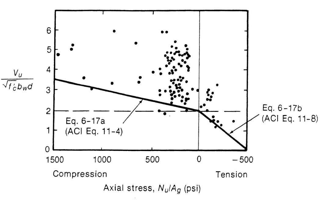 Fig 6-16 Effect of axial loads on inclined cracking shear. From  6-7 
