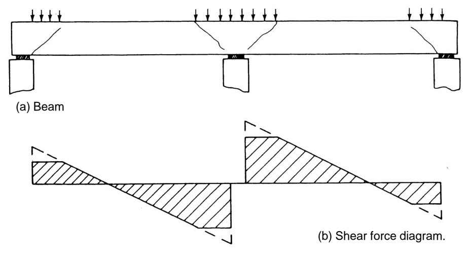 (a) Beam (b) Shear force diagram.