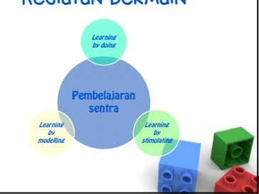 Learning by doing Pembelajaran sentra Learning Learning by by modelling stimulating