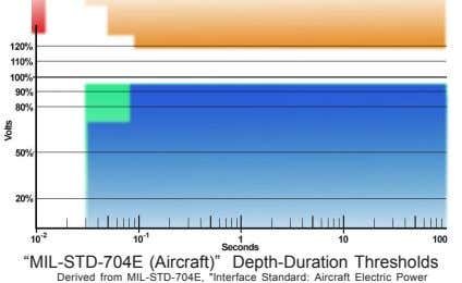 """MIL-STD-704E (Aircraft)"" Depth-Duration Thresholds Derived from MIL-STD-704E, ""Interface Standard: Aircraft"