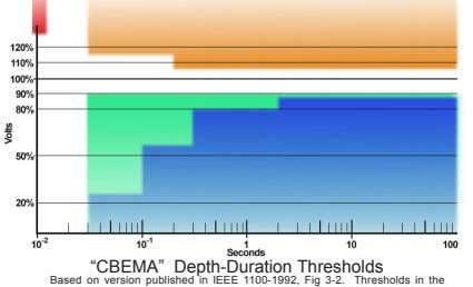 """CBEMA"" Depth-Duration Thresholds Based on version published in IEEE 1100-1992, Fig 3-2. Thresholds in the"