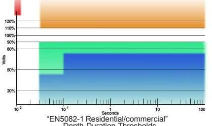 "and durations may be inferred from Table 1 and Annex B. ""EN5082-1 Residential/commercial"" Depth-Duration"