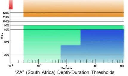 """ZA"" (South Africa) Depth-Duration Thresholds"