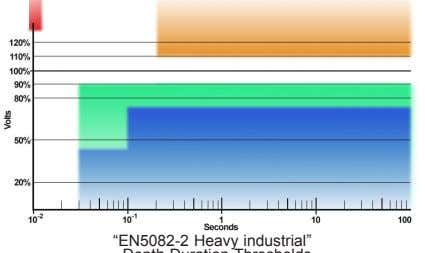 "voltage swell thresholds from implications in Section 3.8 . ""EN5082-2 Heavy industrial"" Depth-Duration Thresholds"