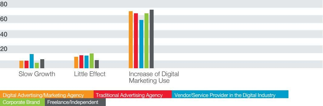 80 60 40 20 Slow Growth Little Effect Increase of Digital Marketing Use Digital Advertising/Marketing