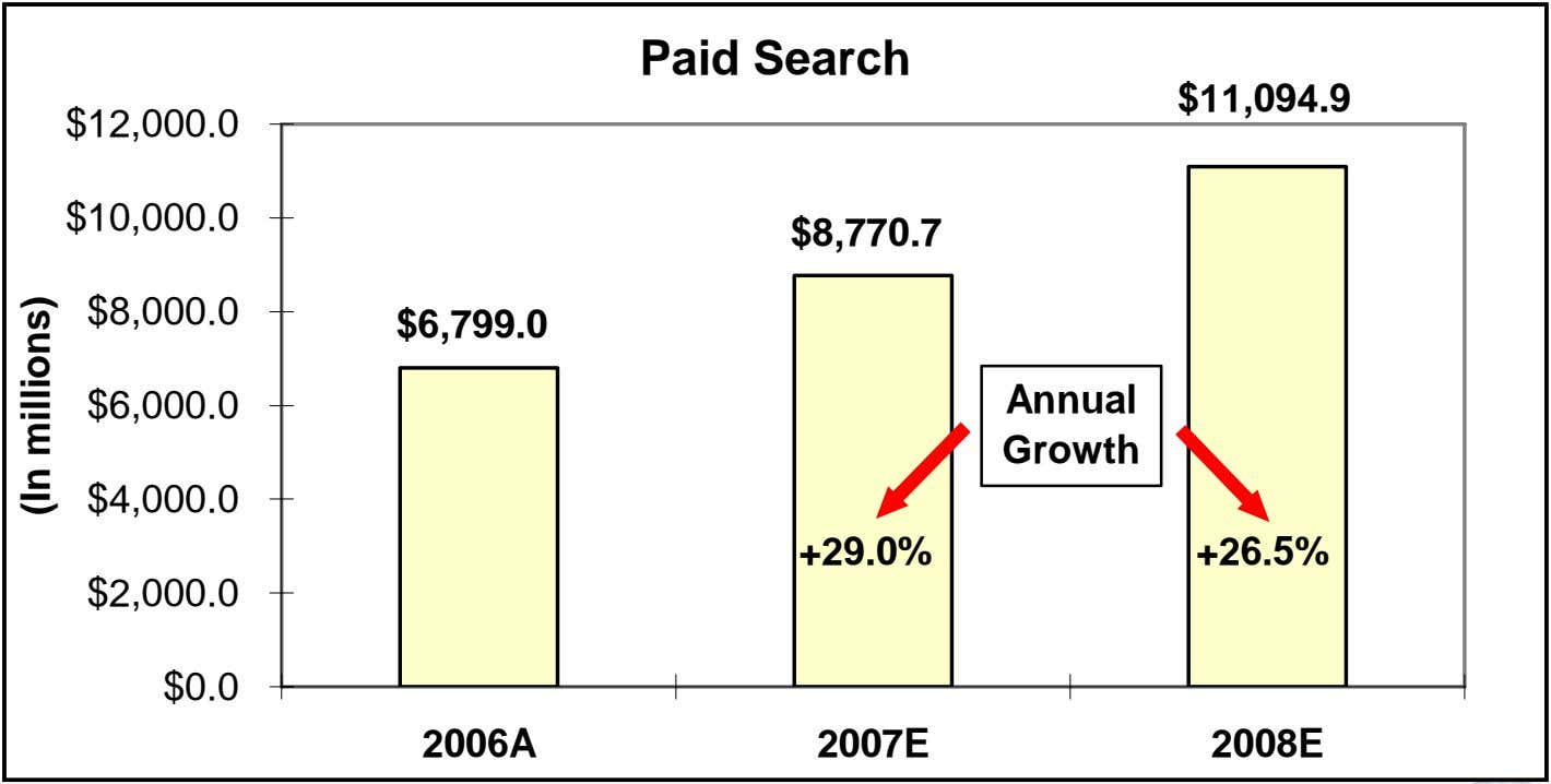 Paid Search $11,094.9 $12,000.0 $10,000.0 $8,770.7 $8,000.0 $6,799.0 $6,000.0 Annual Growth $4,000.0 +29.0%