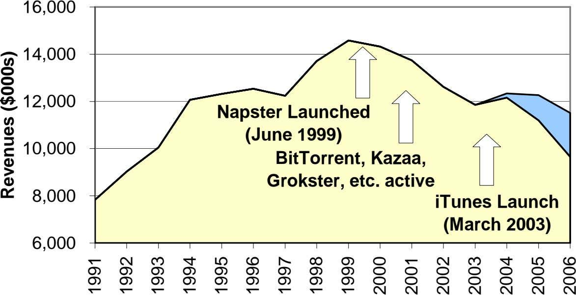 16,000 14,000 12,000 Napster Launched (June 1999) 10,000 BitTorrent, Kazaa, Grokster, etc. active 8,000 iTunes