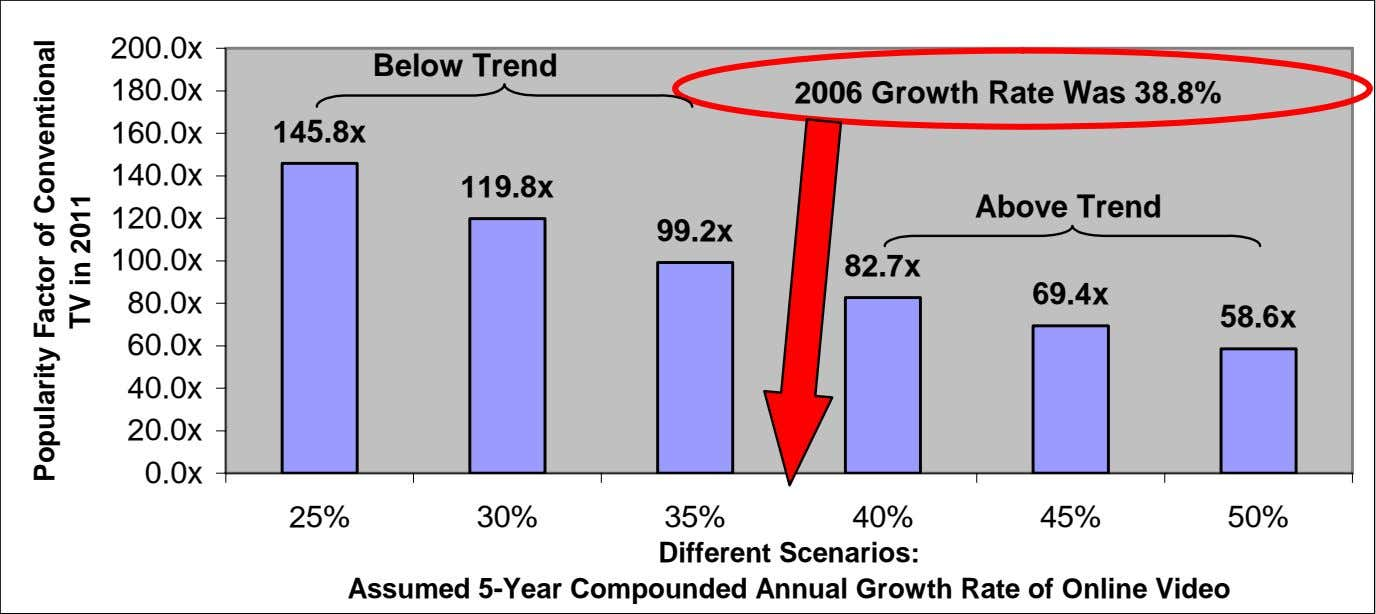200.0x Below Trend 180.0x 2006 Growth Rate Was 38.8% 160.0x 145.8x 140.0x 119.8x Above Trend