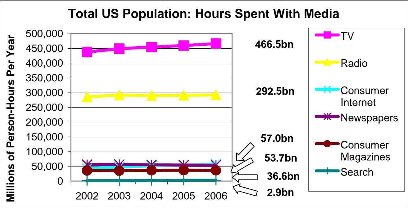 Total US Population: Hours Spent With Media 500,000 TV 466.5bn 450,000 400,000 Radio 350,000 300,000