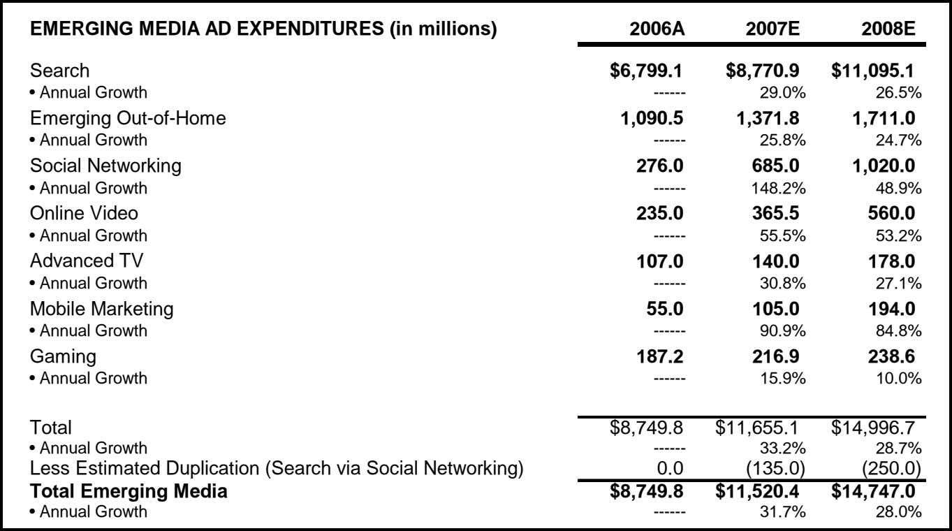 EMERGING MEDIA AD EXPENDITURES (in millions) 2006A 2007E 2008E Search $6,799.1 $8,770.9 $11,095.1 • Annual