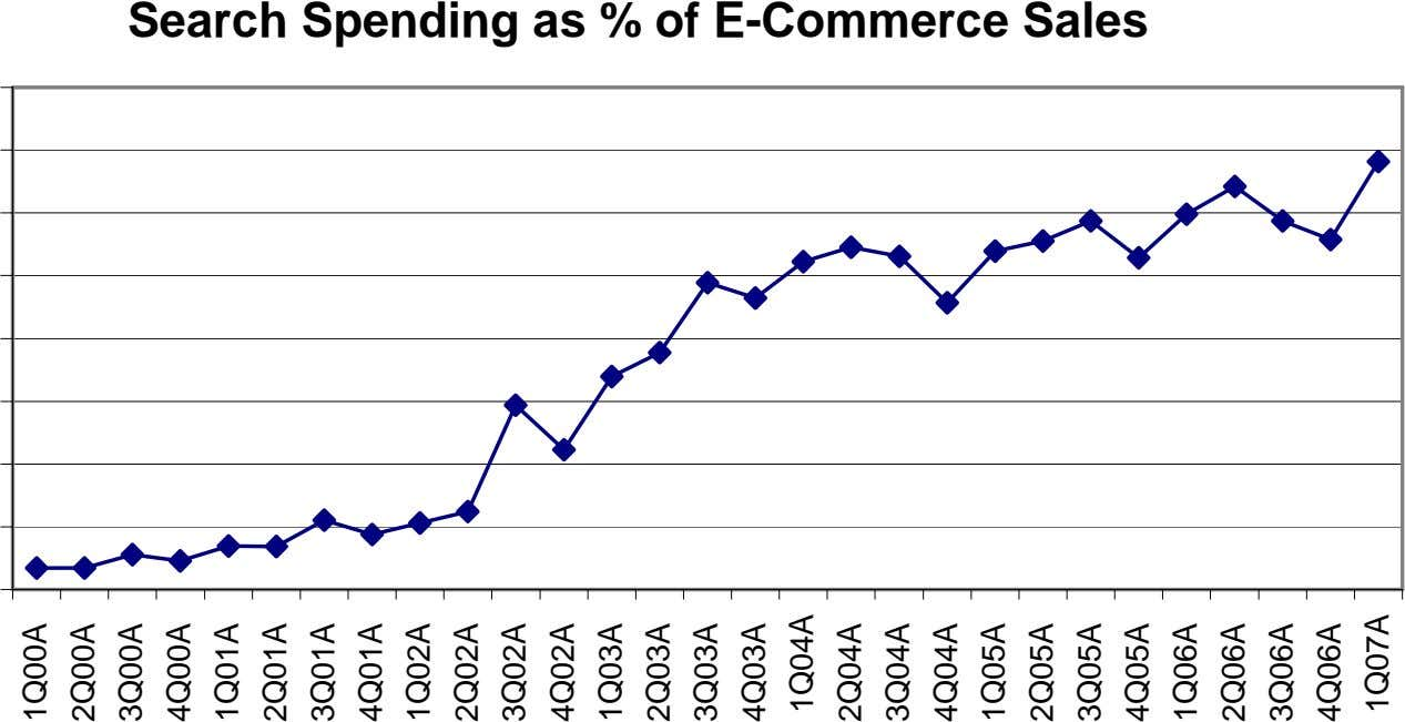 Search Spending as % of E-Commerce Sales 1Q00A 2Q00A 3Q00A 4Q00A 1Q01A 2Q01A 3Q01A 4Q01A