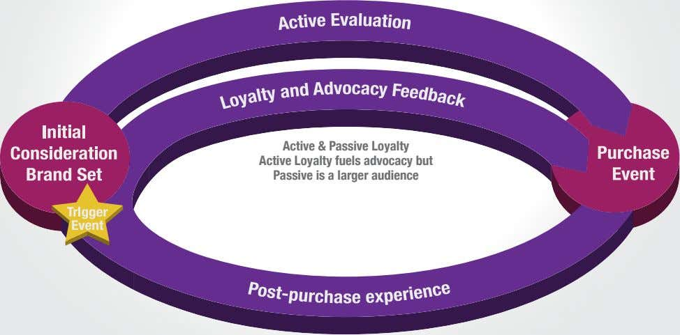 Active & Passive Loyalty Active Loyalty fuels advocacy but Passive is a larger audience