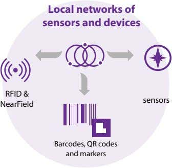 Local networks of sensors and devices RFID & sensors NearField Barcodes, QR codes and markers