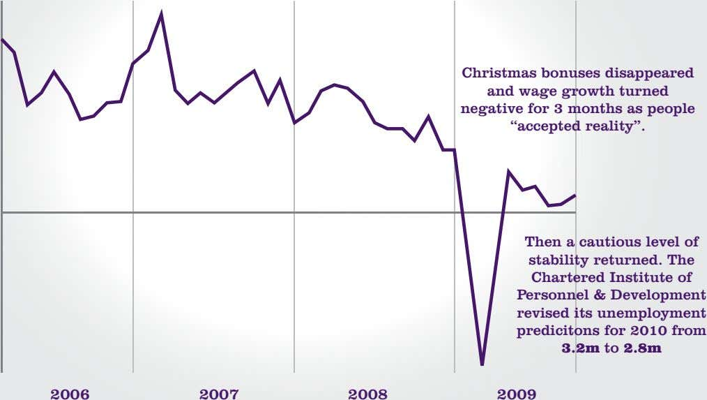 "Christmas bonuses disappeared and wage growth turned negative for 3 months as people ""accepted reality""."