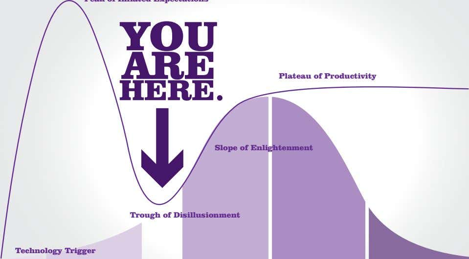 Plateau of Productivity Slope of Enlightenment Trough of Disillusionment Technology Trigger