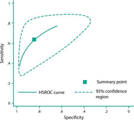 1 .8 .6 .4 Summary point .2 HSROC curve region 0 1 .8 .6 .4