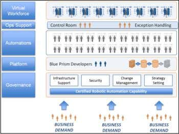 via a role-based training and mentoring accreditation. info@blueprism.com • +44 (0)870 879 3000 • Centrix