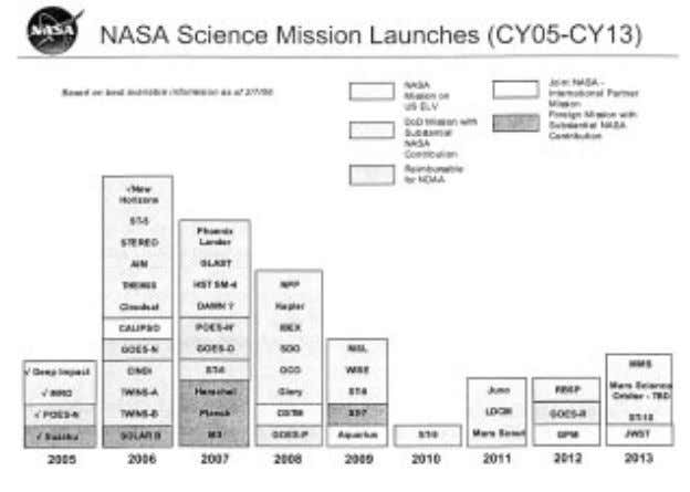 demonstration mission) and few launches per year thereafter. Since each mission takes several years of development