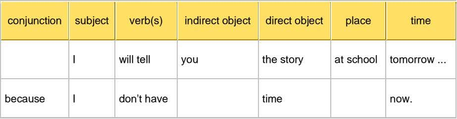 conjunction subject verb(s) indirect object direct object place time I will tell you the story