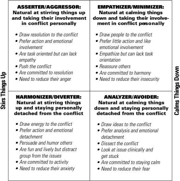 ASSERTER/AGGRESSOR: EMPATHIZER/MINIMIZER: Natural at stirring things up and taking their involvement in conflict