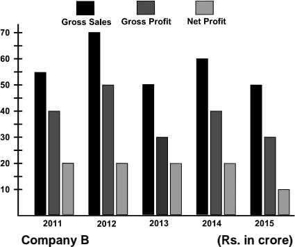 Company B (Rs. in crore)