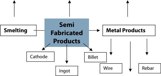 Semi Smelting Metal Products Fabricated Products Cathode Billet Wire Rebar Ingot