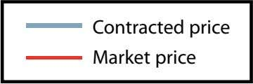 Contracted price Market price