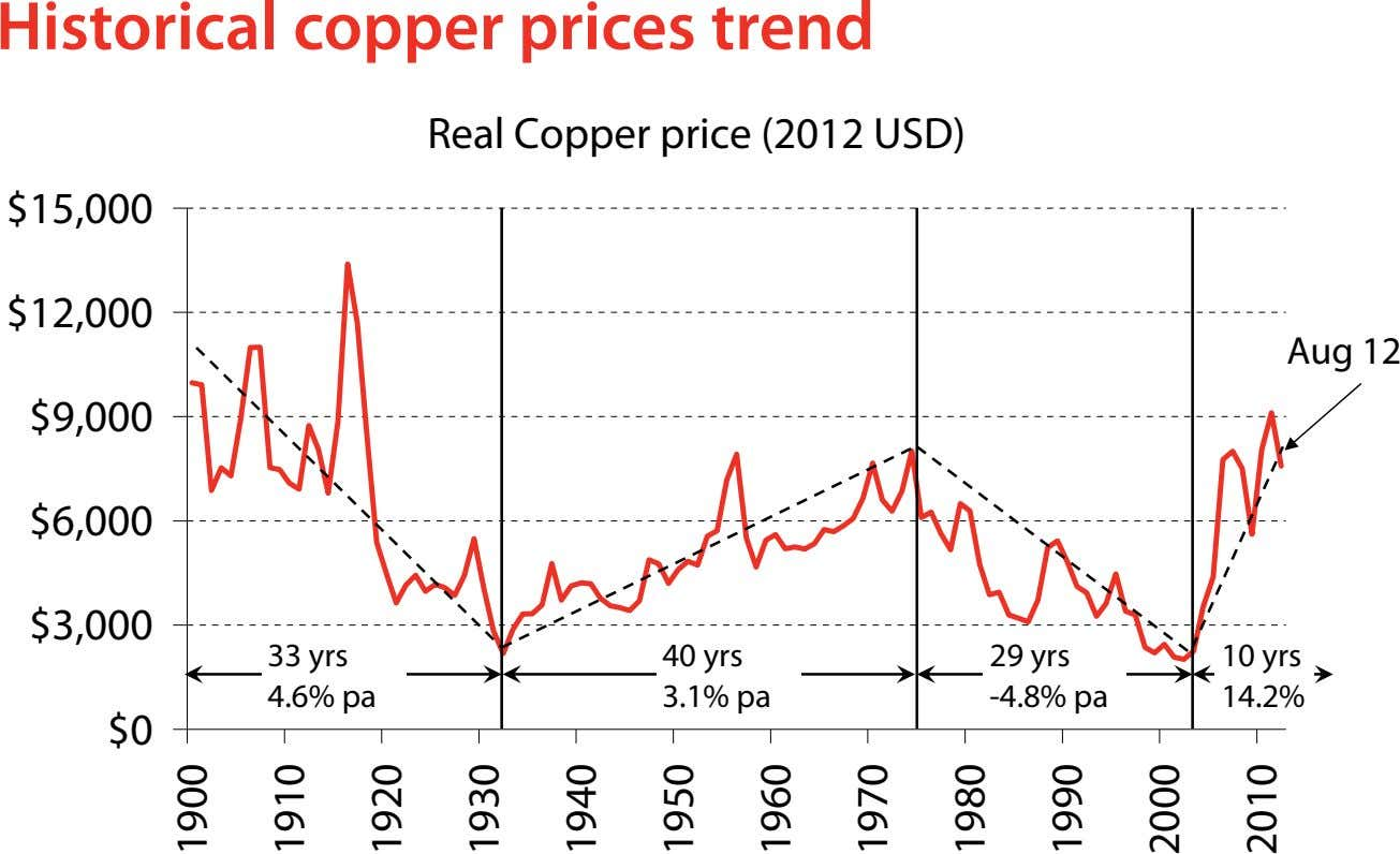 Historical copper prices trend Real Copper price (2012 USD) $15,000 $12,000 Aug 12 $9,000 $6,000