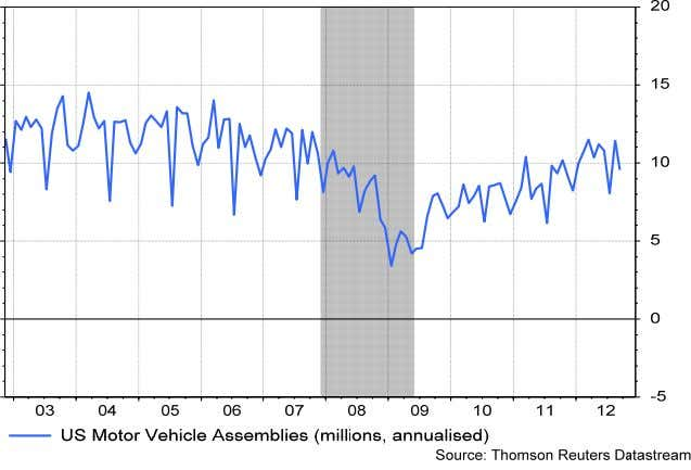 US auto production & construction US recessions highlighted in grey • Vehicle production decreased approximately 50%
