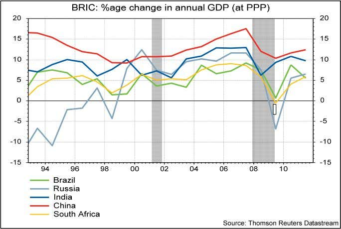 BRICS GDP • China has the second largest GDP (PPP) after the US; since 2002 increase