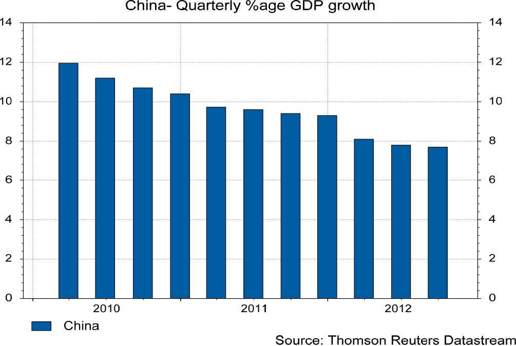 BRICS GDP – slowing growth in China - Quarterly change in Chinese GDP Q2 2012 =