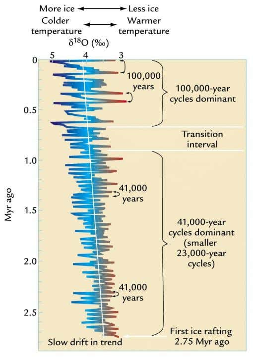 can be: • • Decadal • Centennial: • Millennial: Or even over millions of years
