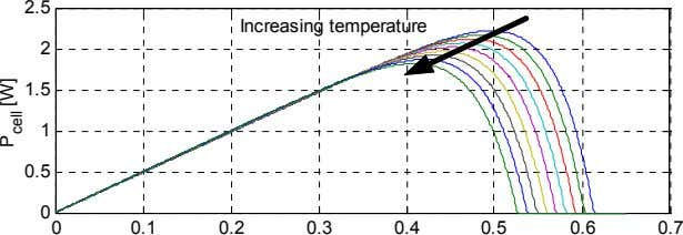 2.5 Increasing temperature 2 1.5 1 0.5 0 0 0.1 0.2 0.3 0.4 0.5 0.6