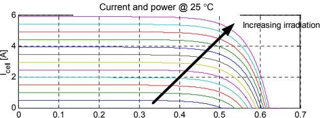 o Current and power @ 25 [ C]. Current and power @ 25 °C 6