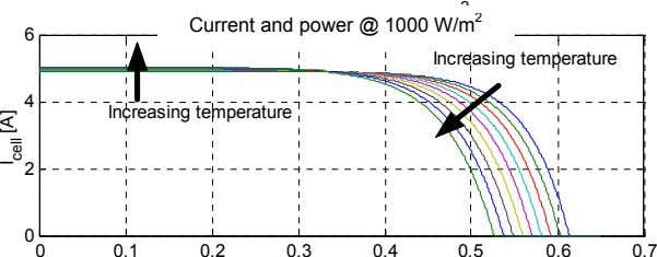 2 Currnet and power @ 1000 [w/m ]. 2 Current and power @ 1000 W/m