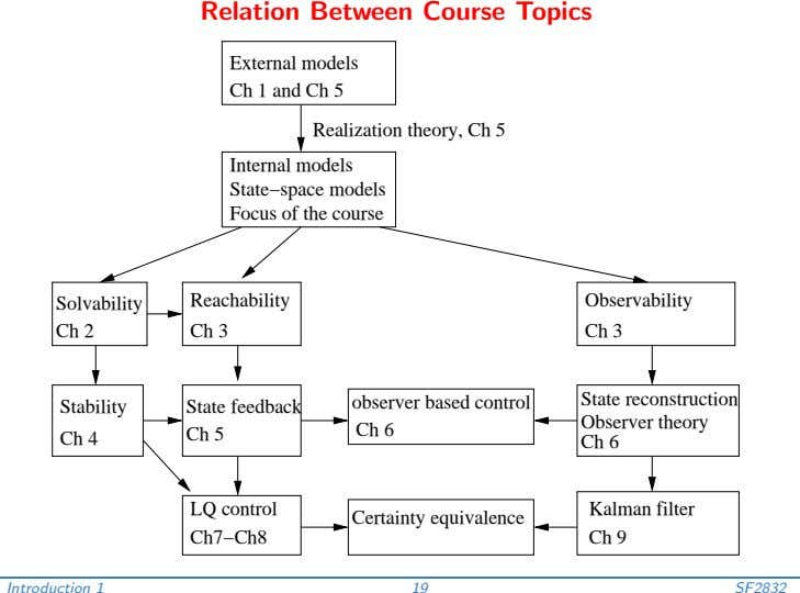 Relation Between Course Topics External models Ch 1 and Ch 5 Realization theory, Ch 5