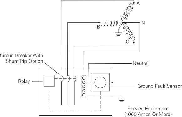 the setting of the ground- fault sensor the shunt trip opens the circuit breaker, removing the