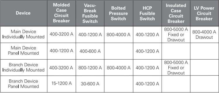 6000 amps. Branch devices are available from 15 - 2000 amps (custom configurations with higher ratings