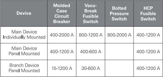 available from 400 - 2000 amps. Branch devices, used in the distribution section, are available from