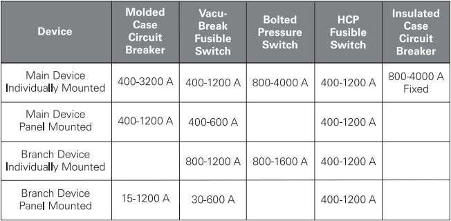 amps at 480 VAC. Main devices are available from 400 - 4000 amps. Branch devices are