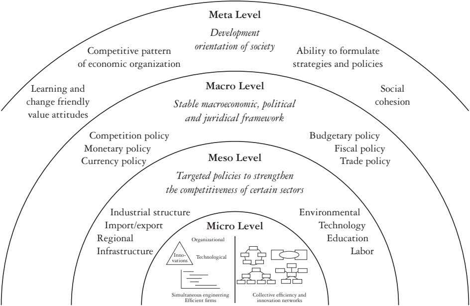 Meta Level Development orientation of society Competitive pattern of economic organization Ability to formulate