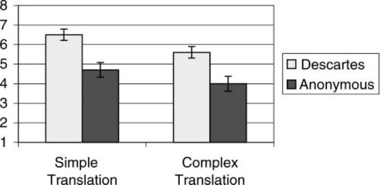 Problems with long words 145 Figure 3. Intelligence ratings of the authors of two different translations