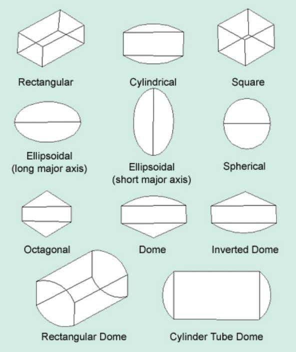 pipe-shaped, oval, spindl e-shaped, elliptical, arch, oblate, etc. Figure 13. Design according to geometrical shape