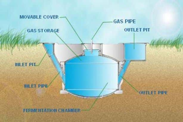 digesters can be erected either of the following ways:. Figure 15. Under-ground digester Figure 16. Semi-Buried