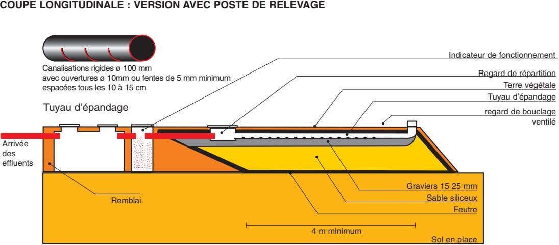 COUPE LONGITUDINALE : VERSION AVEC POSTE DE RELEVAGE Indicateur de fonctionnement Canalisations rigides ø 100