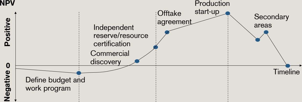 NPV Production start-up Offtake Secondary agreement areas Independent reserve/resource certification Commercial