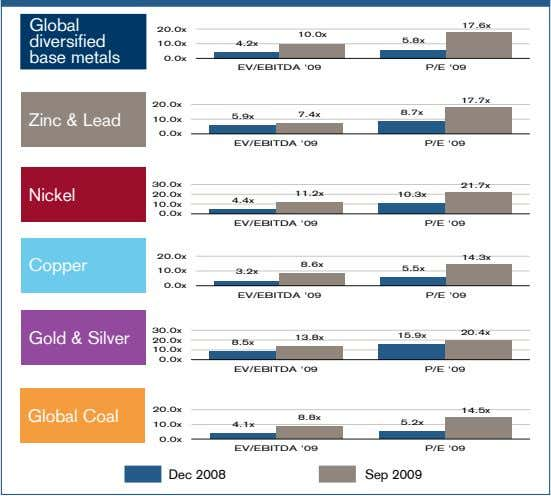 Global 17.6x 20.0x 10.0x diversified 5.8x 10.0x 4.2x base metals 0.0x EV/EBITDA '09 P/E '09