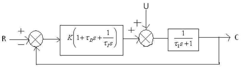 shown below figure 1contains a three-mode controller. Figure 1: For τ D = τ I =1
