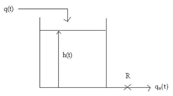 the loci cross into the unstable region. [8+4+4] Figure 2: Figure 3: If the value is