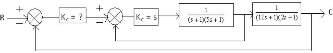 loop, compare these values with the single-loop system. [16] Figure 7: 6. For the block diagram
